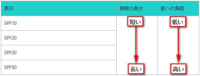 SPF 表