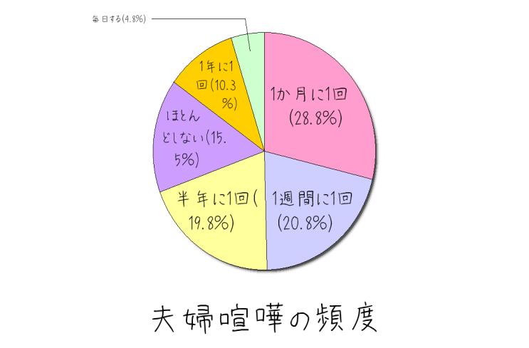 夫婦喧嘩の頻度 グラフ